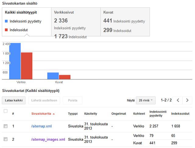 Valonkuvaaja.com - Google Webmaster Tools